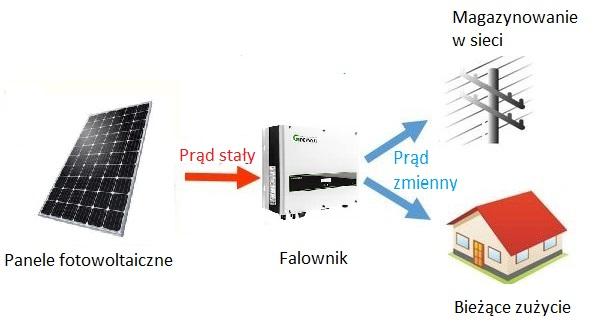 Schemat działania fotowoltaiki